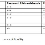 Versicherungsvergleich in Österreich – Welche Versicherungen sind notwendig?